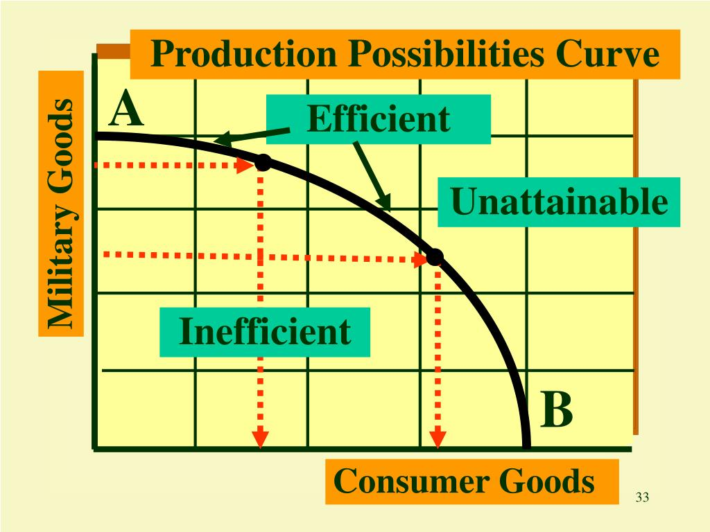 Production Possibilities Curve