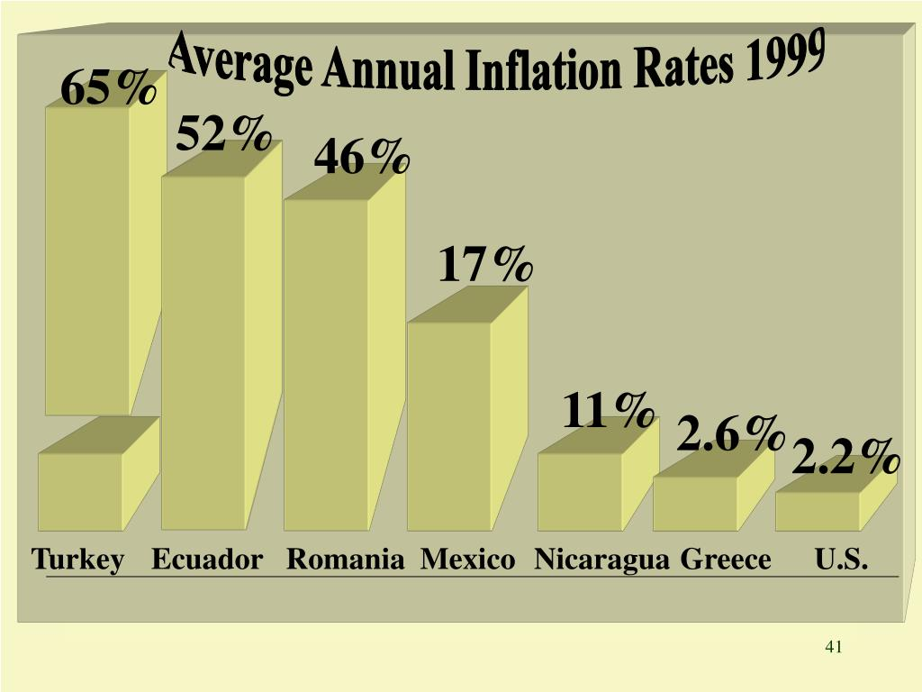 Average Annual Inflation Rates 1999