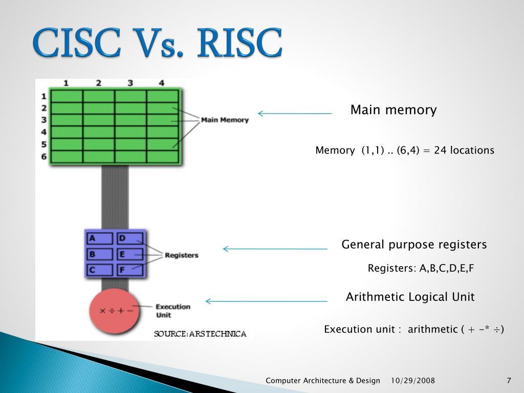 CISC (Complex Instruction Set Computer ) - PowerPoint PPT Presentation