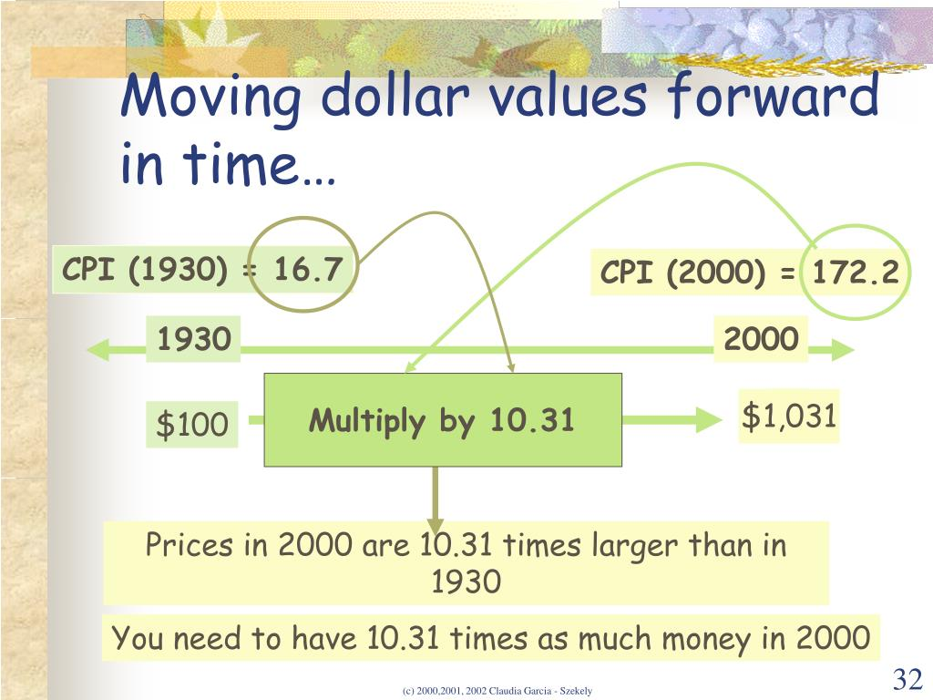 Moving dollar values forward  in time…