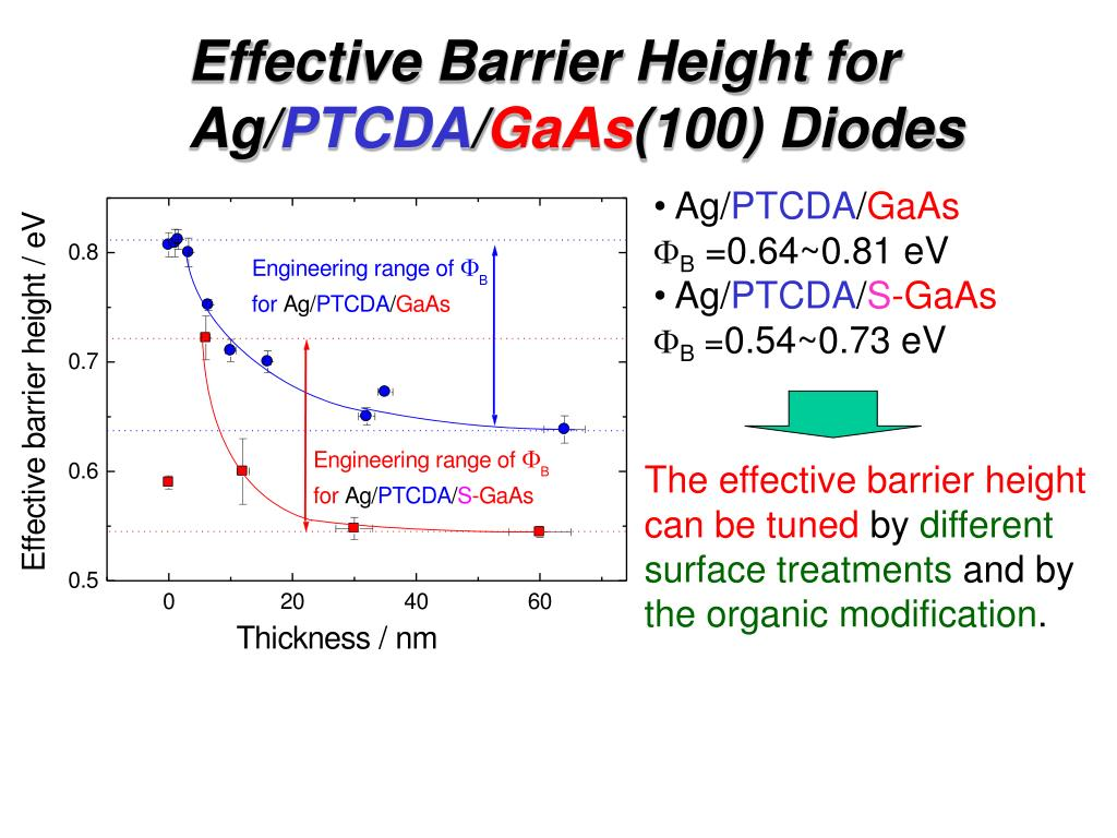 Effective Barrier Height for Ag/