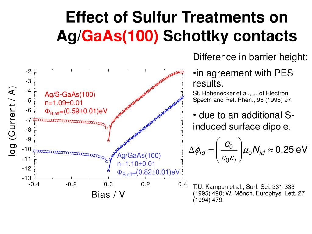 Effect of Sulfur Treatments on Ag/