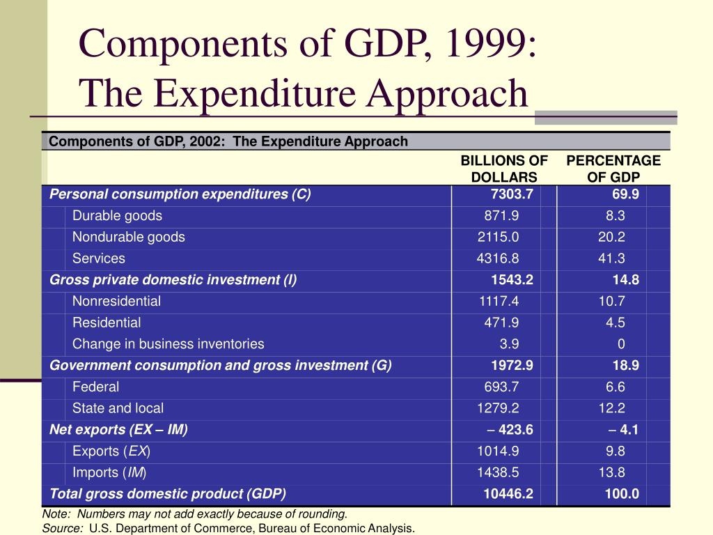 Components of GDP, 1999: