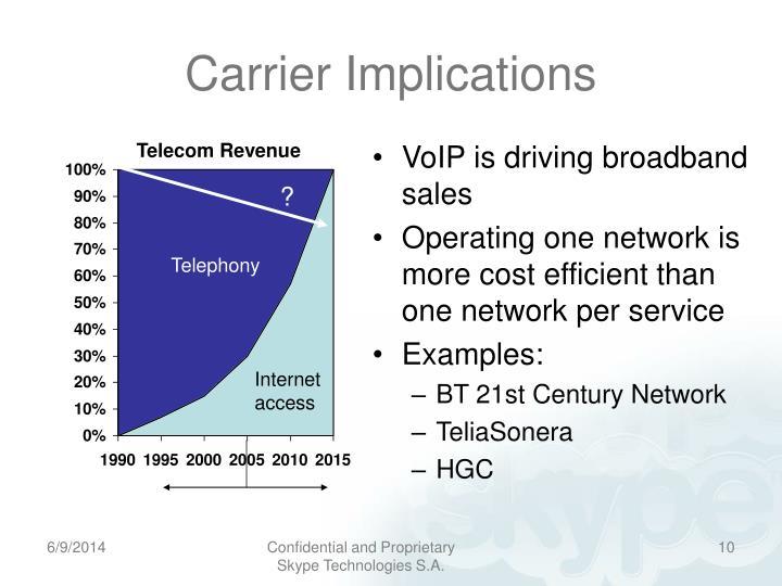 VoIP is driving broadband sales