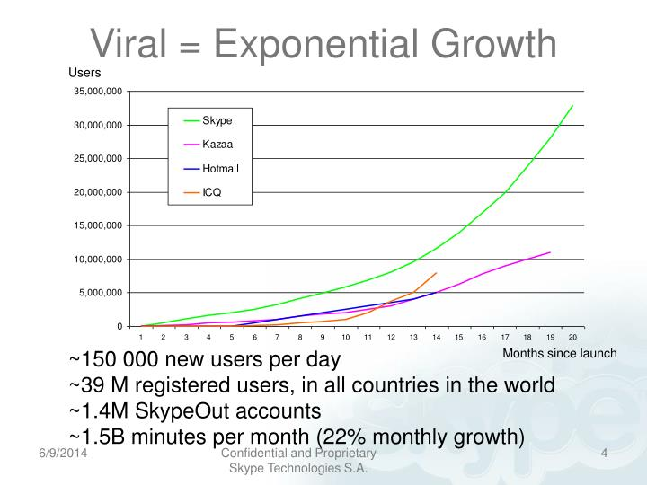 Viral = Exponential Growth