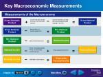 key macroeconomic measurements