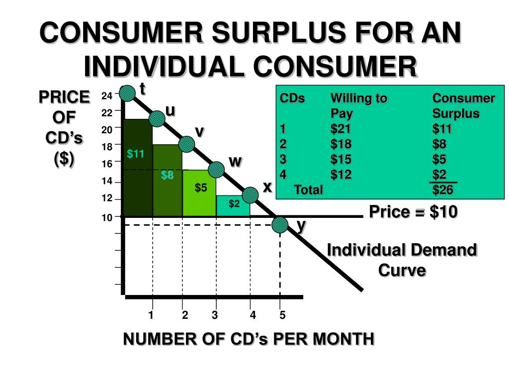 CONSUMER SURPLUS FOR AN INDIVIDUAL CONSUMER