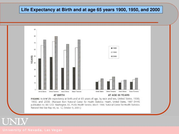 Life Expectancy at Birth and at age 65 years 1900, 1950, and 2000