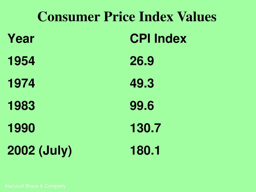Consumer Price Index Values