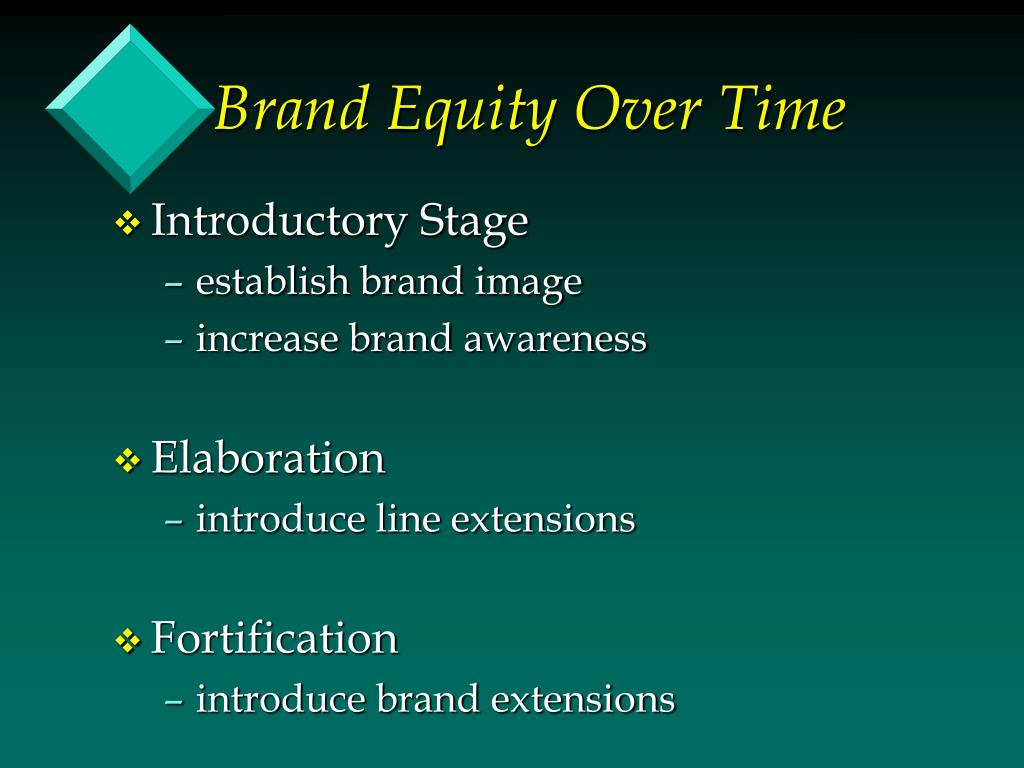 Brand Equity Over Time