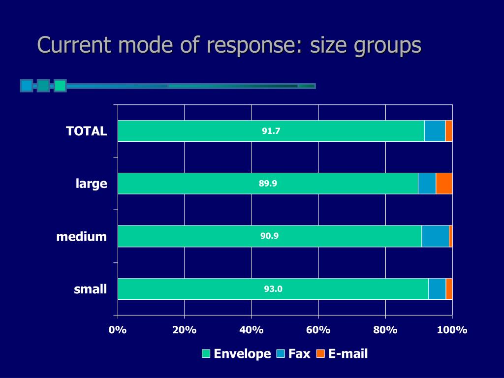 Current mode of response: size groups