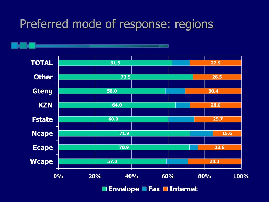 Preferred mode of response: regions
