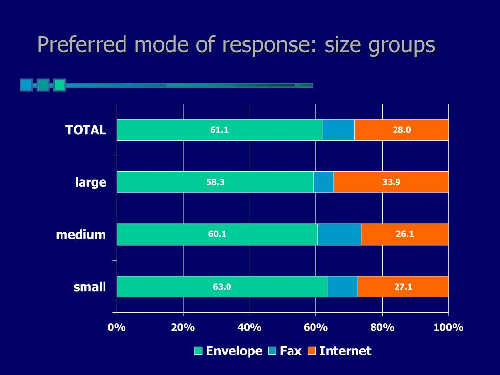 Preferred mode of response: size groups