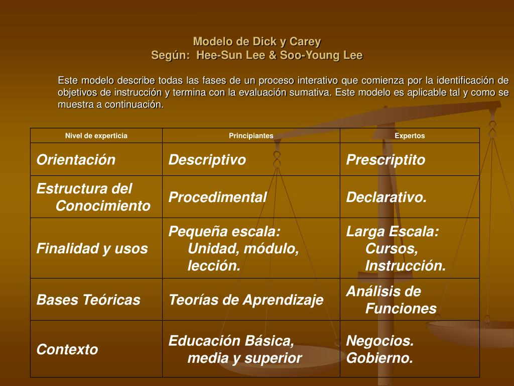 carey Beneficios dick y