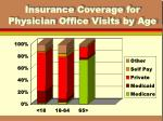 insurance coverage for physician office visits by age