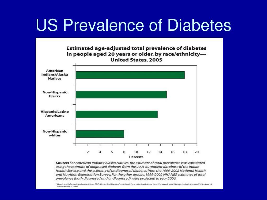 US Prevalence of Diabetes