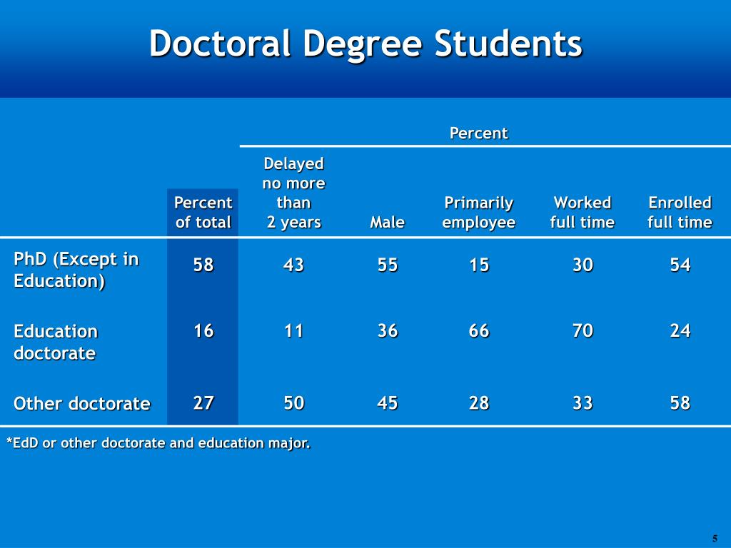 Doctoral Degree Students