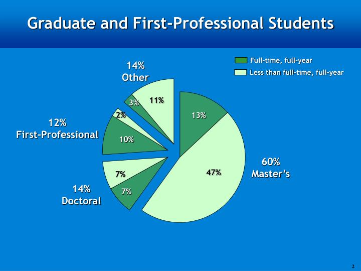 Graduate and first professional students