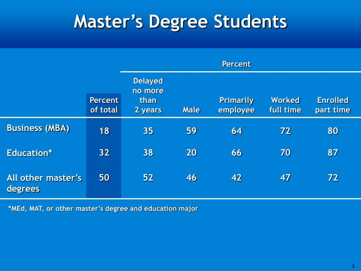 Master s degree students
