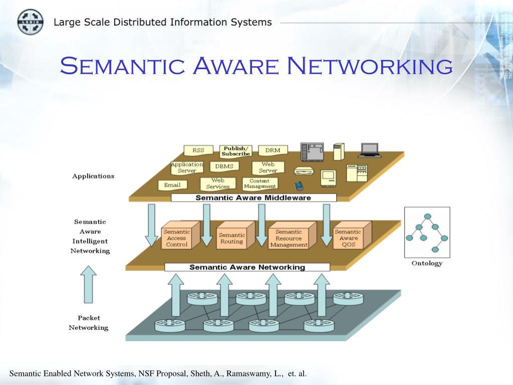 Semantic Aware Networking