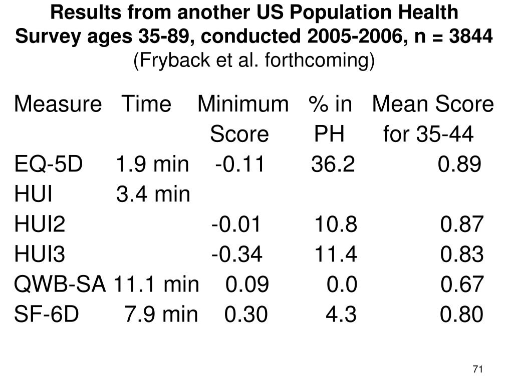 Results from another US Population Health Survey ages 35-89, conducted 2005-2006, n = 3844