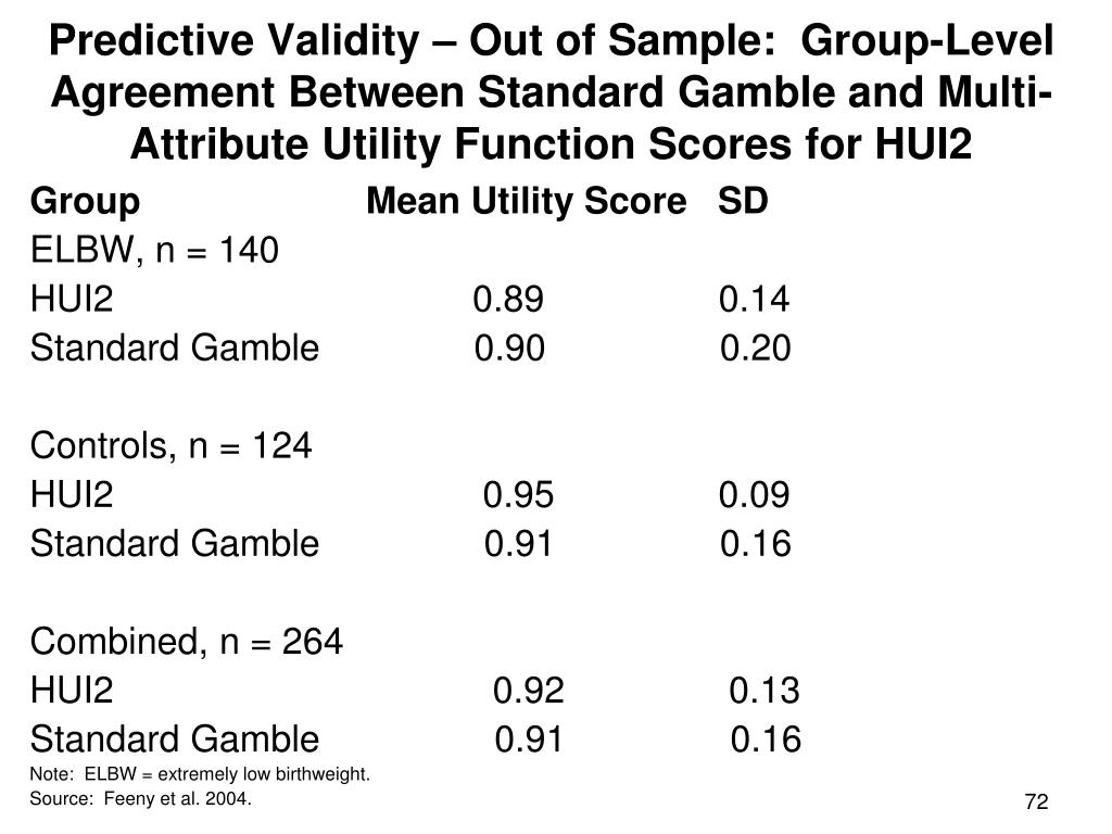 Predictive Validity – Out of Sample:  Group-Level Agreement Between Standard Gamble and Multi-Attribute Utility Function Scores for HUI2