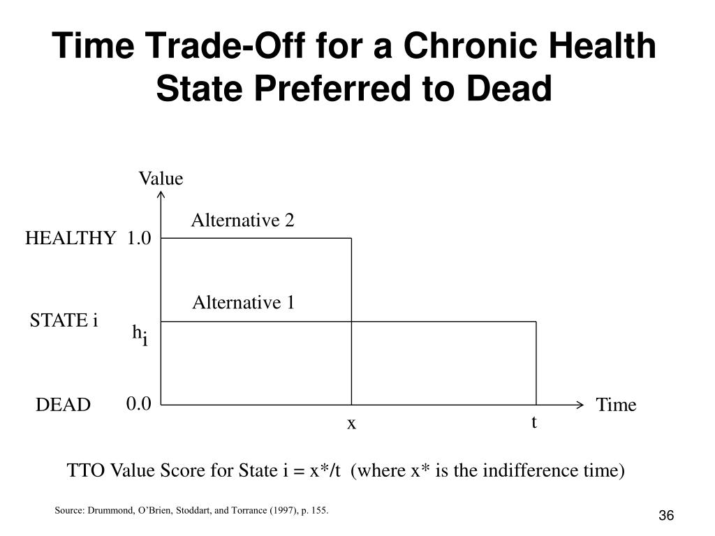 Time Trade-Off for a Chronic Health State Preferred to Dead