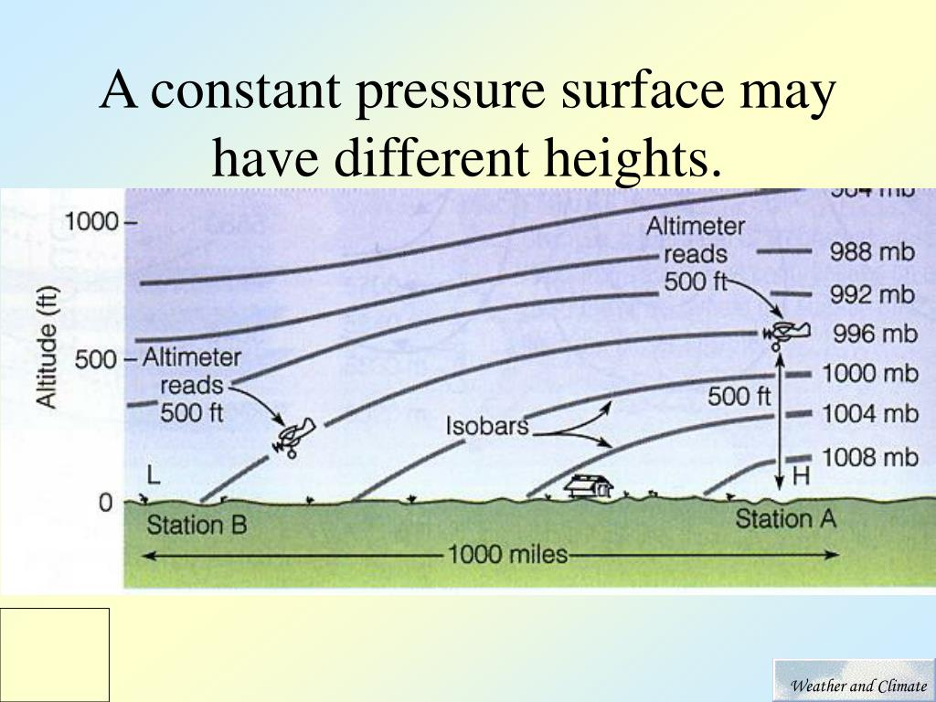 A constant pressure surface may have different heights.