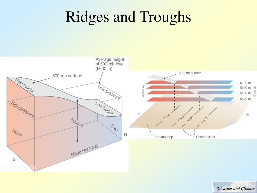 Ridges and Troughs