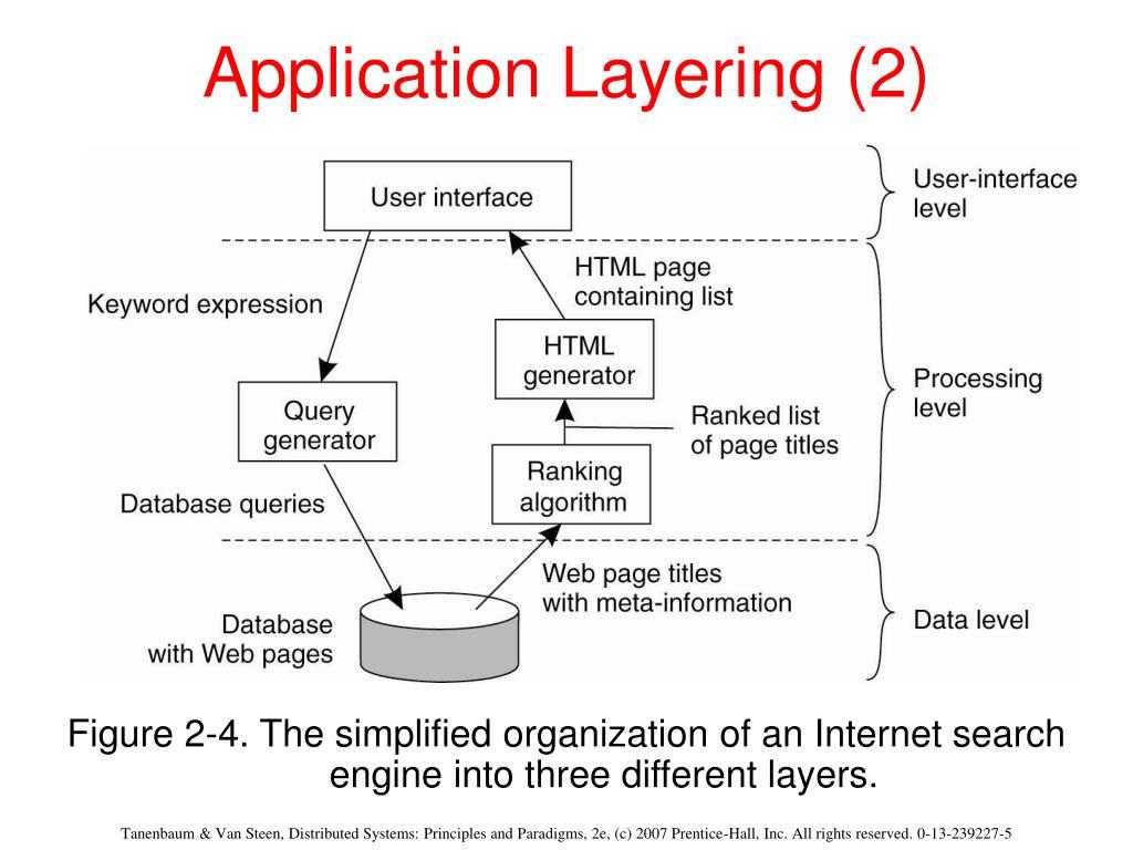Application Layering (2)