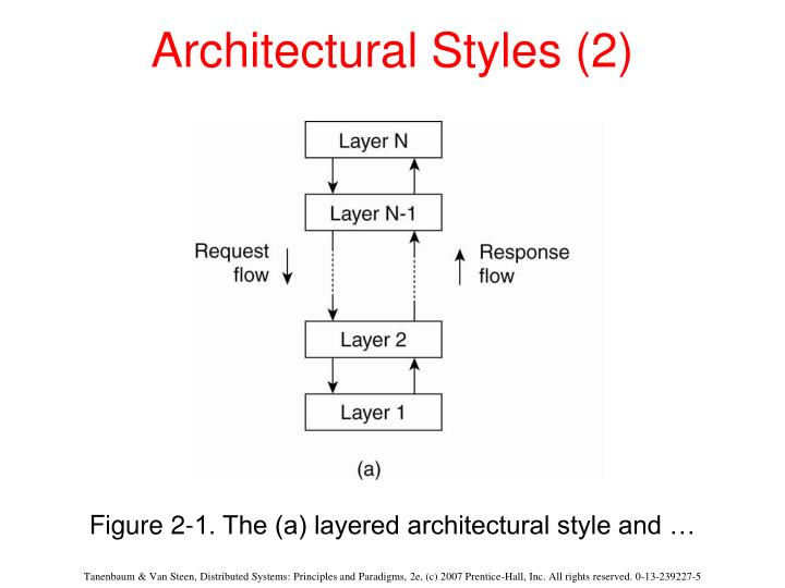 Architectural styles 2
