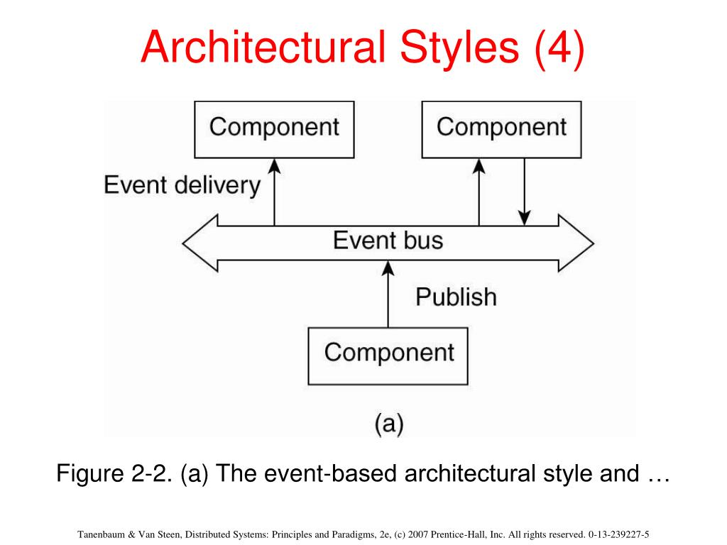 Architectural Styles (4)