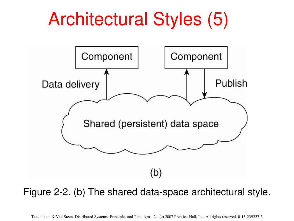 Architectural Styles (5)