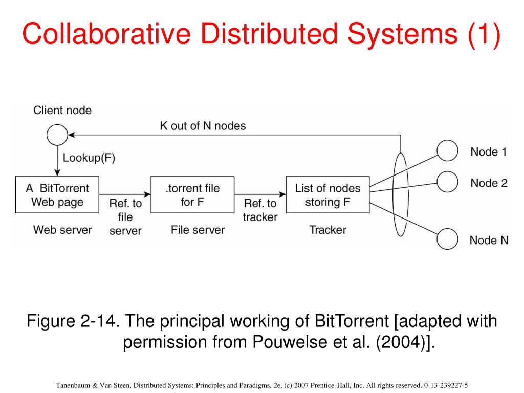 Collaborative Distributed Systems (1)