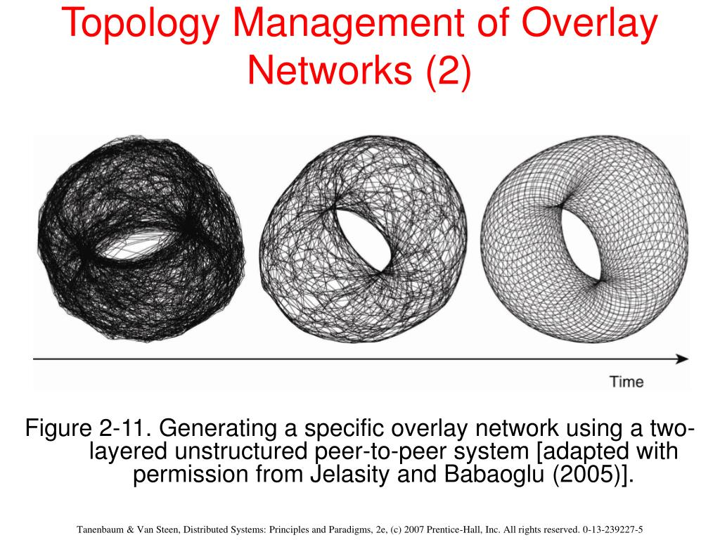 Topology Management of Overlay Networks (2)