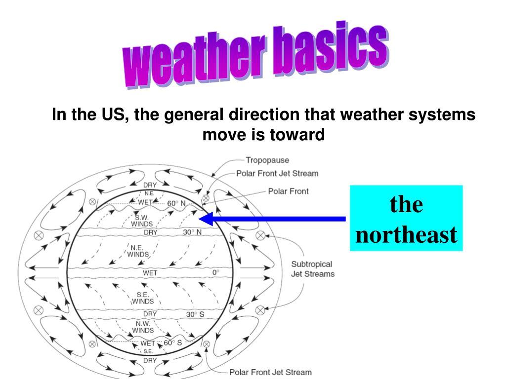 weather basics
