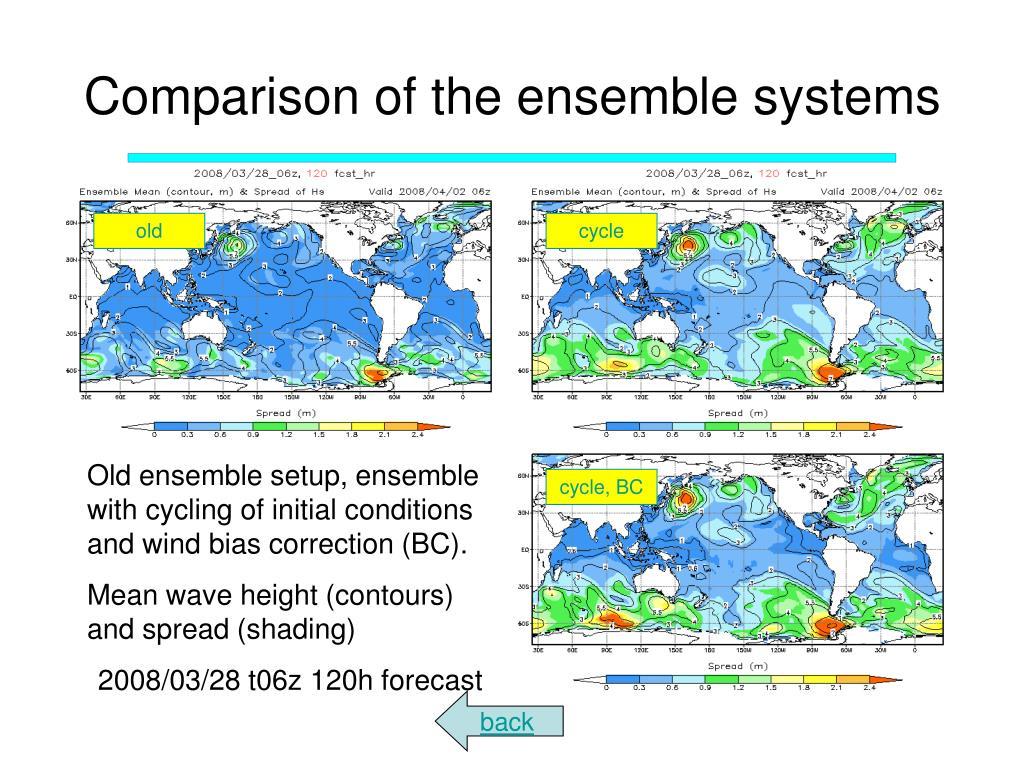 Comparison of the ensemble systems