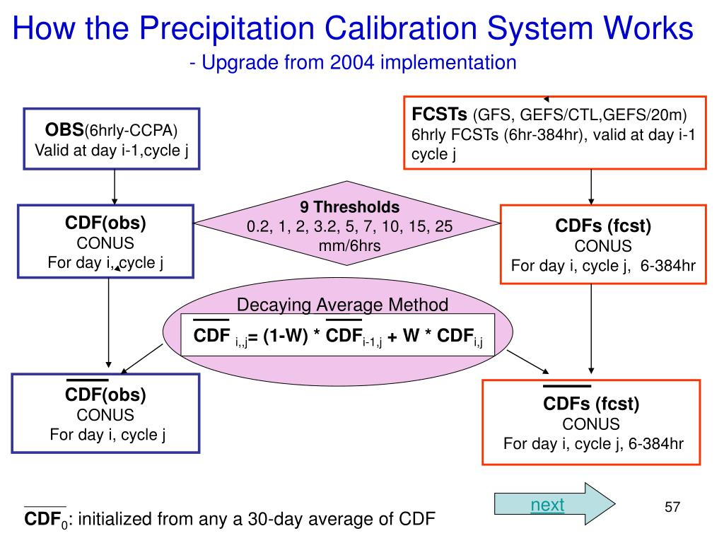 How the Precipitation Calibration System Works
