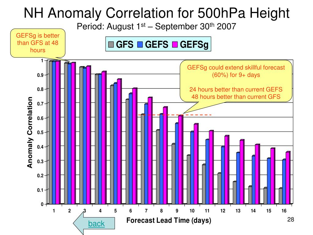 NH Anomaly Correlation for 500hPa Height