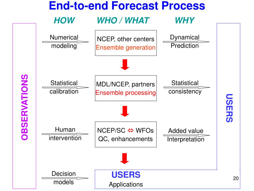 End-to-end Forecast Process