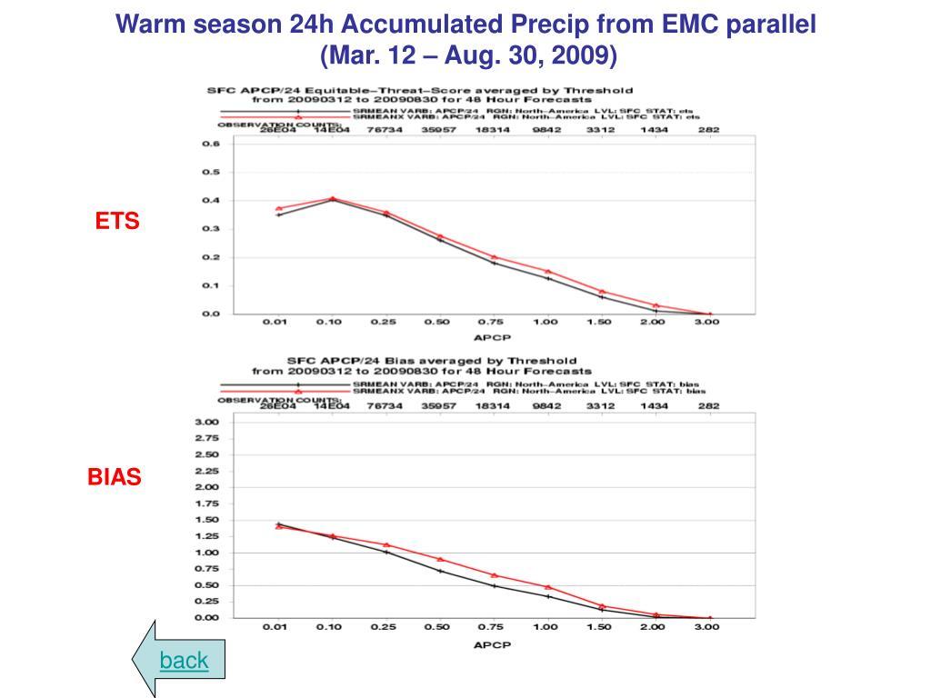 Warm season 24h Accumulated Precip from EMC parallel