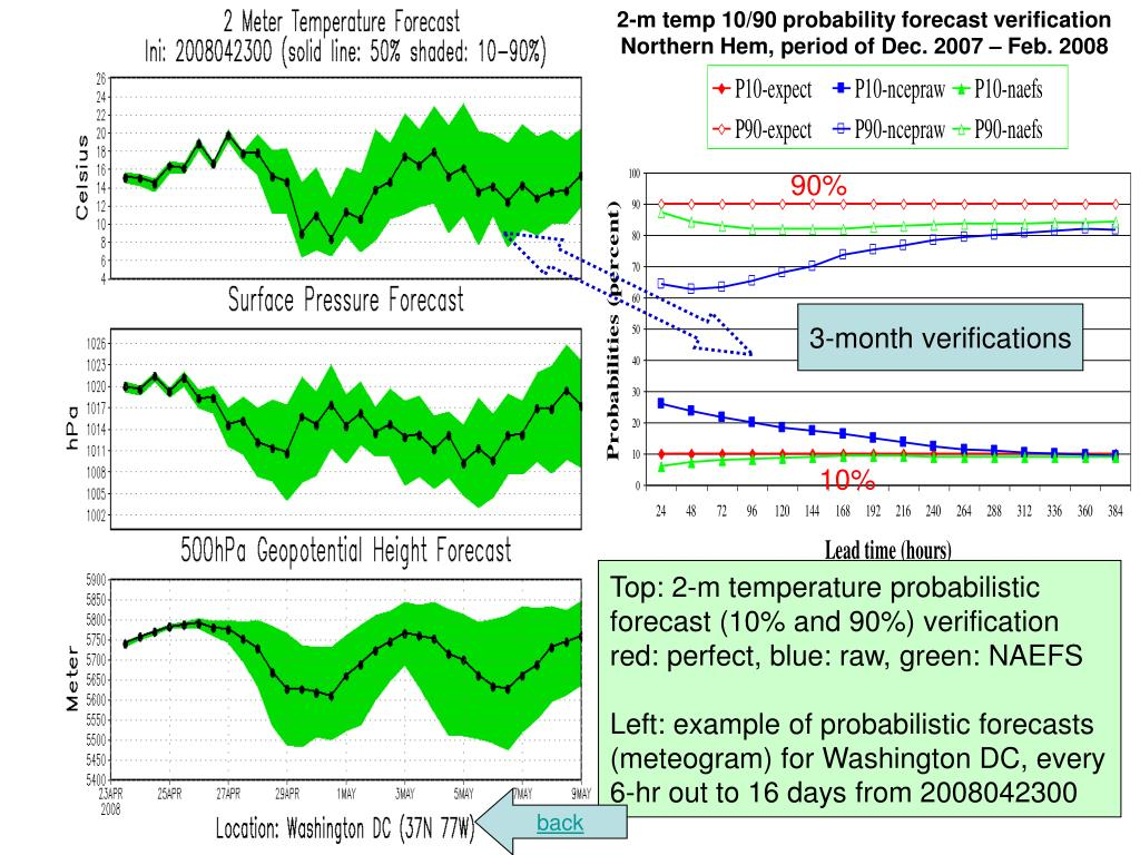 2-m temp 10/90 probability forecast verification
