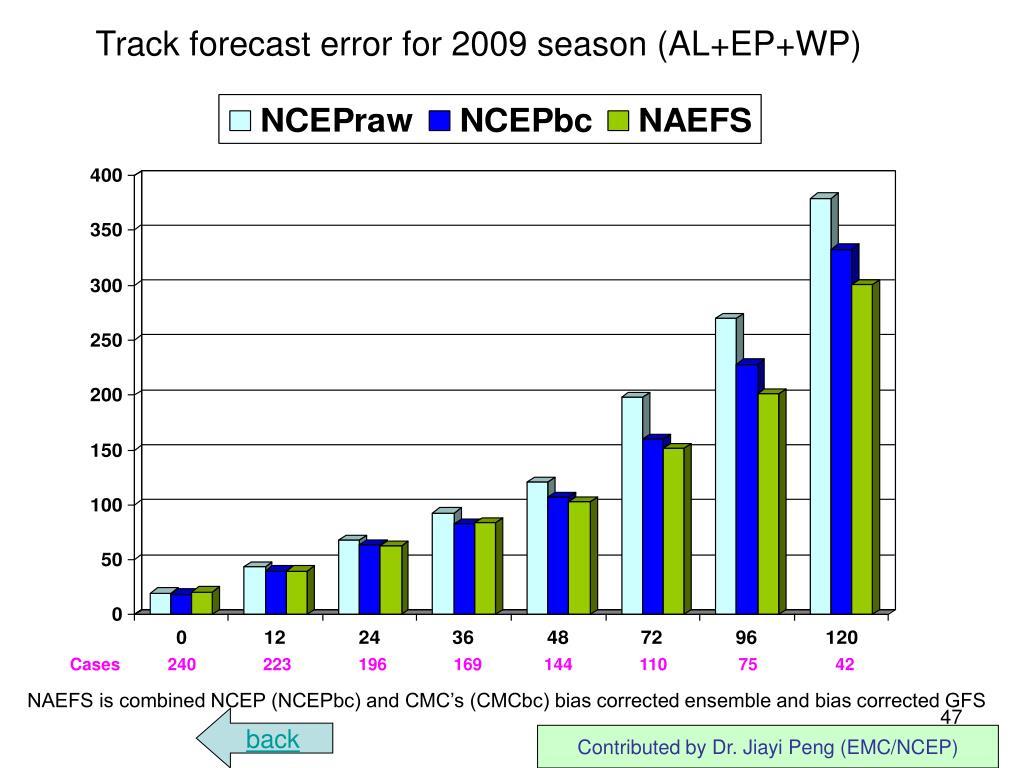 Track forecast error for 2009 season (AL+EP+WP)
