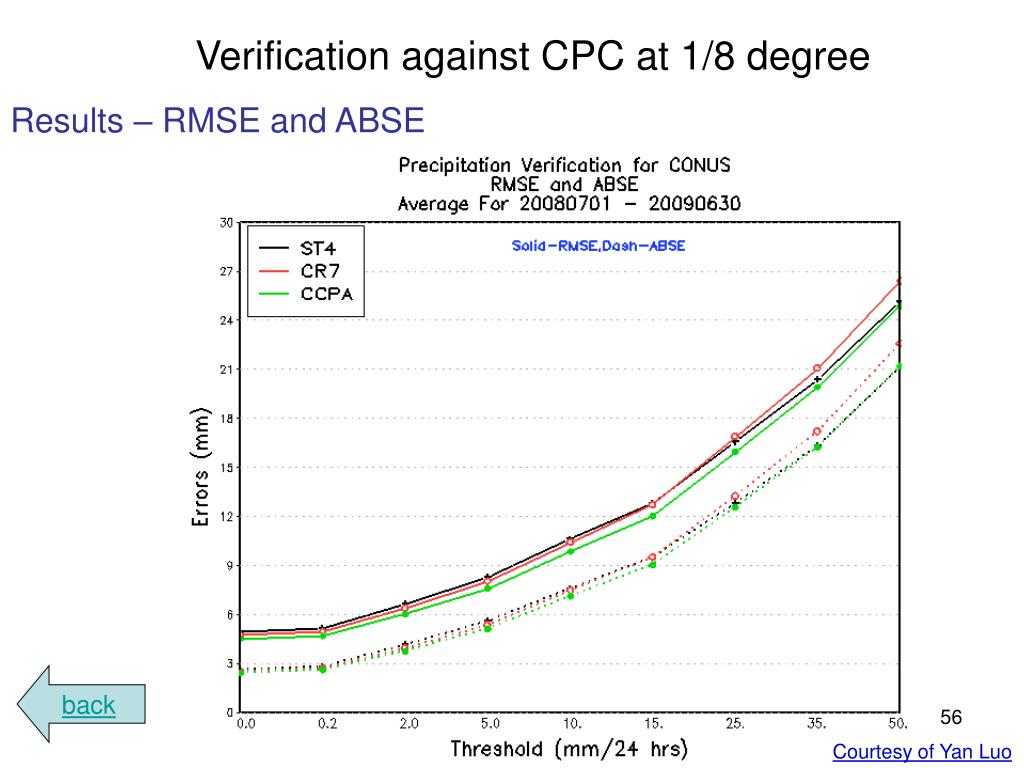 Verification against CPC at 1/8 degree