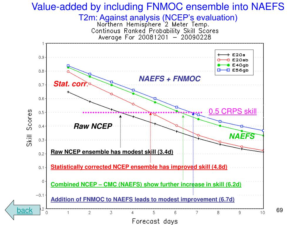 Value-added by including FNMOC ensemble into NAEFS