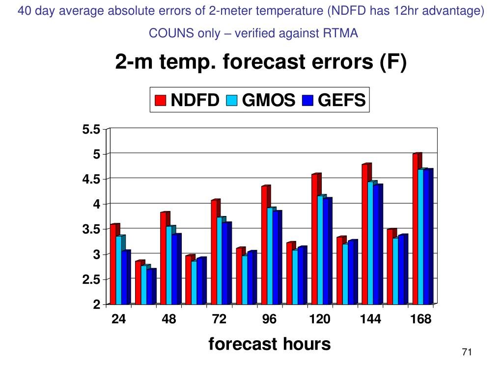 40 day average absolute errors of 2-meter temperature (NDFD has 12hr advantage)
