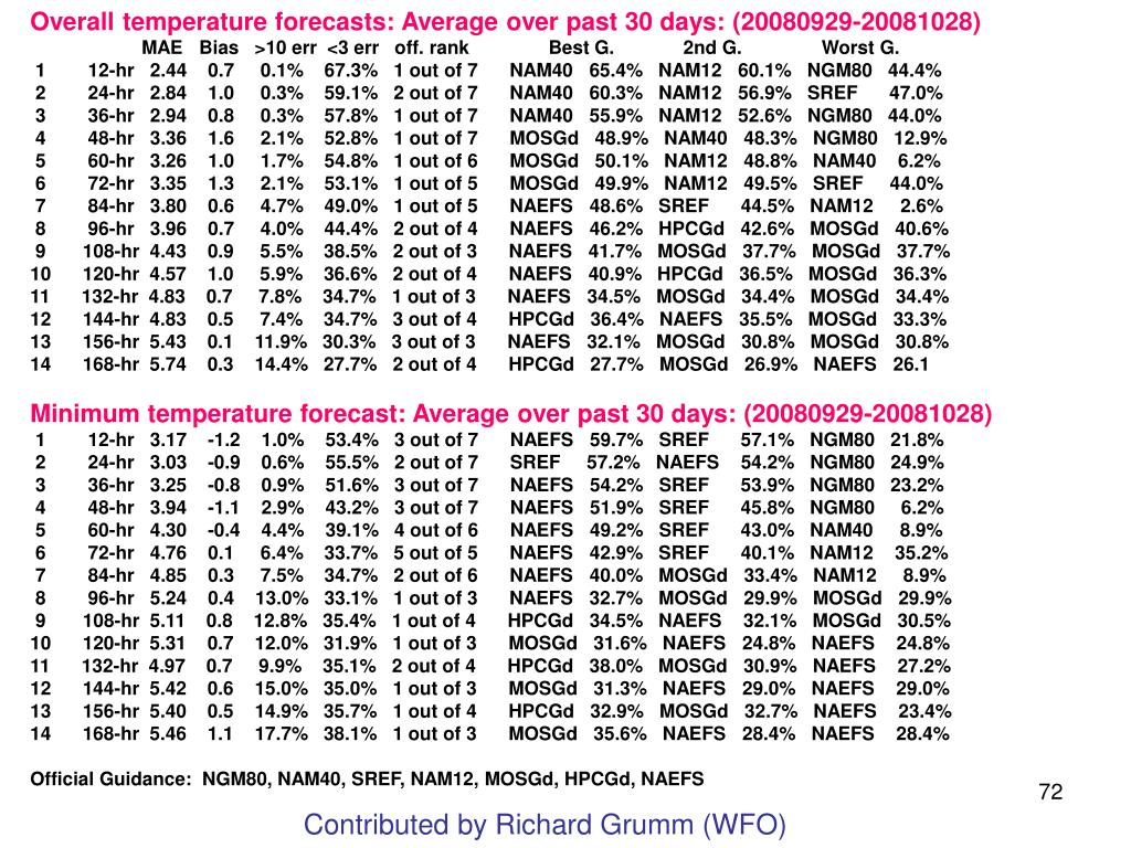 Overall temperature forecasts: Average over past 30 days: (20080929-20081028)