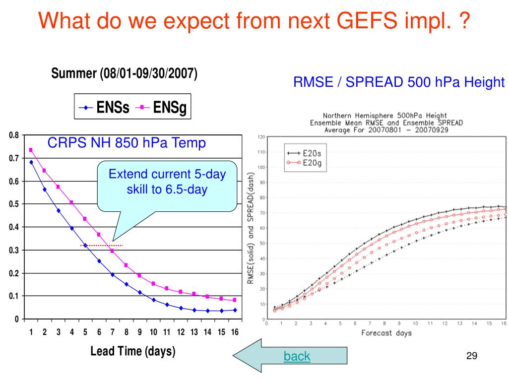 What do we expect from next GEFS impl. ?