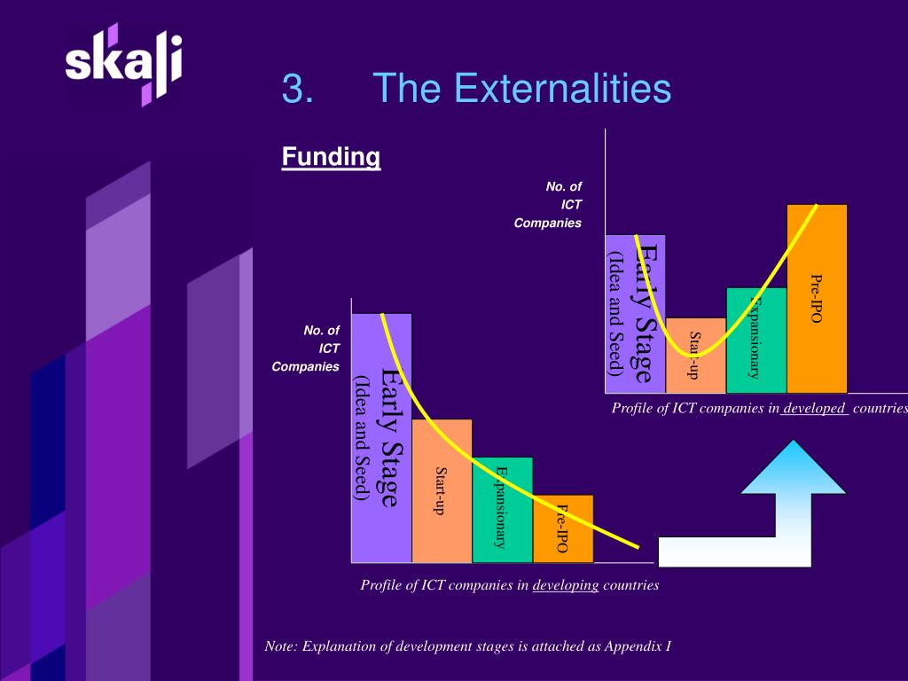 3.The Externalities