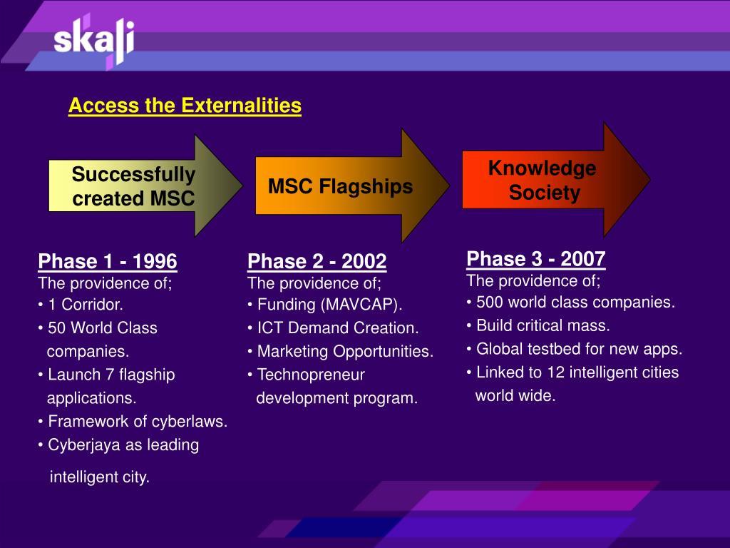 Access the Externalities